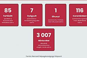85-re nőtt a beazonosított koronavírus-fertőzöttek száma.